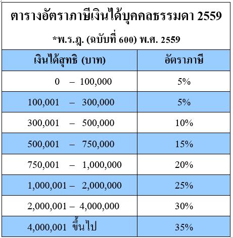 คงอัตราภาษีเงินได้บุคคลธรรมดา ปี 2559